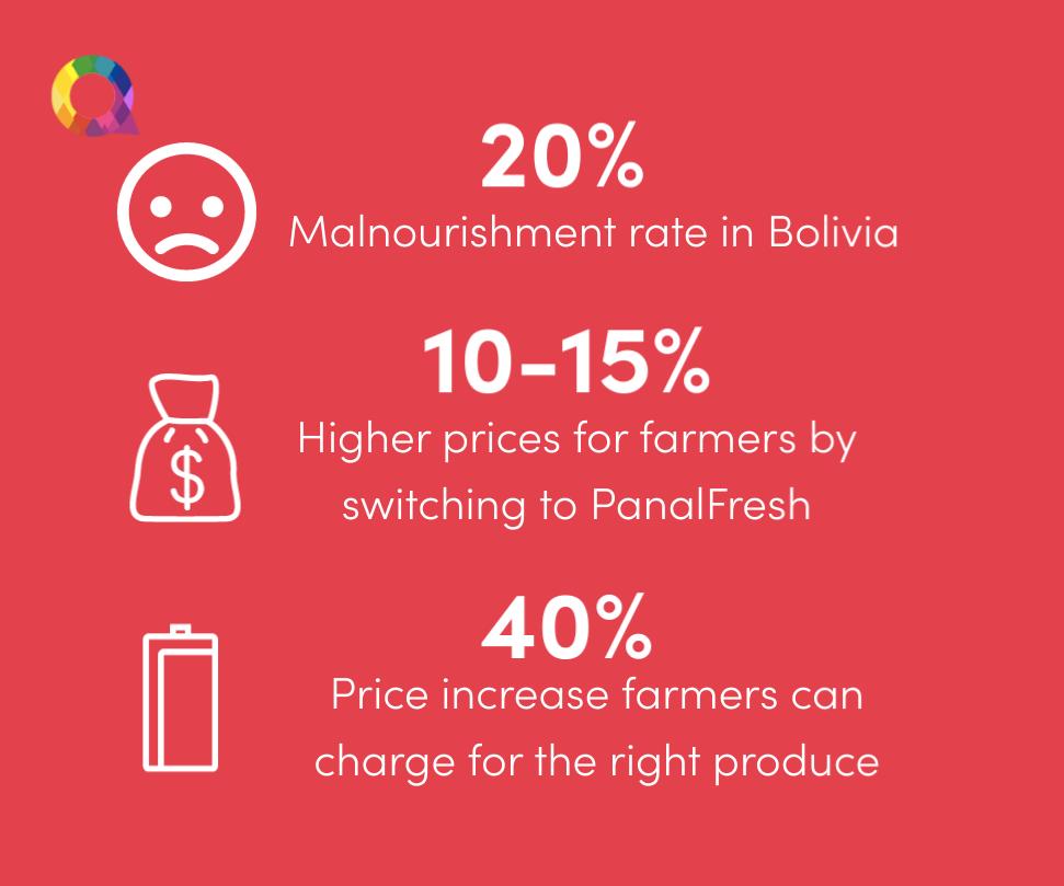 bolivia farming statistics