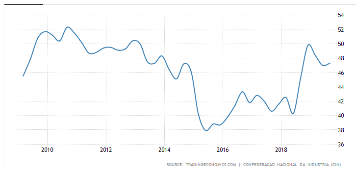 Brazil consumer confidence index - 10 year period