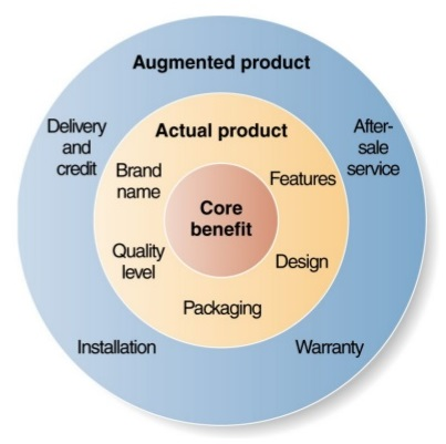 Three levels of a product - core, actual, and augmented