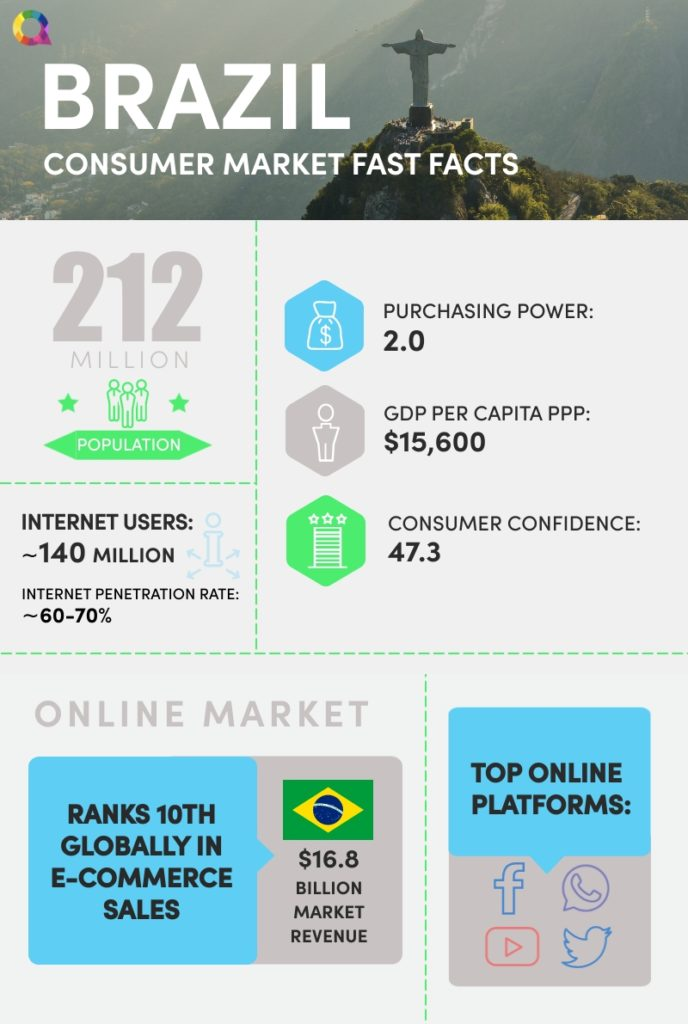 Infographic of Brazilian consumer market