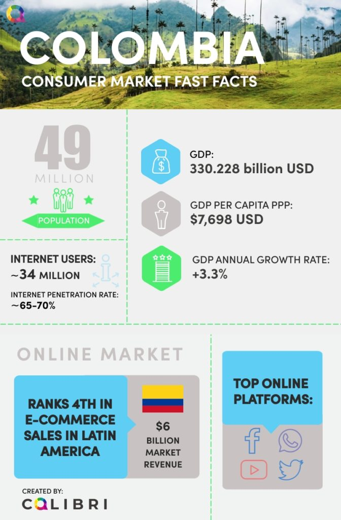 Statistics on Colombia internet usage