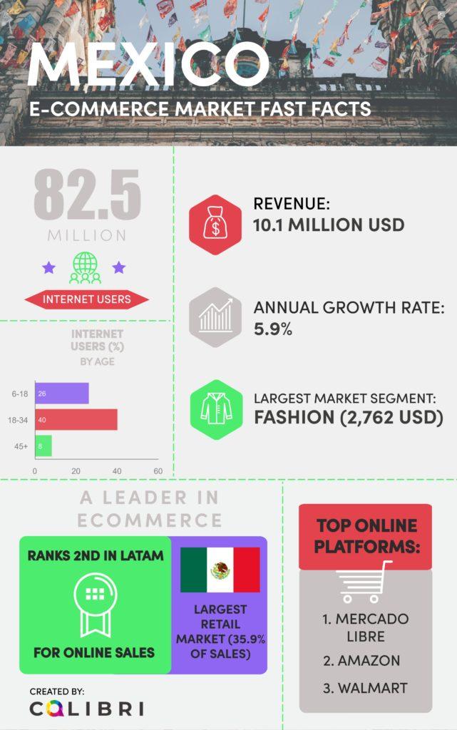 e-commerce mexico facts