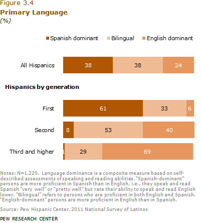 Shows data on the primary language preferences between different generations. Useful data for marketing to hispanics.