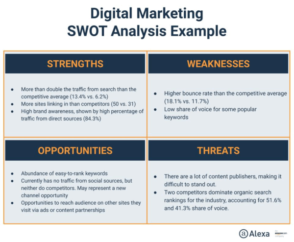SWOT Analysis example to build your digital strategy
