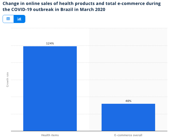 E-commerce in Brazil sales during COVID-19