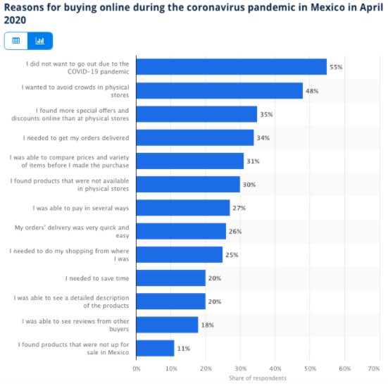 Top reasons for using e-commerce in Mexico