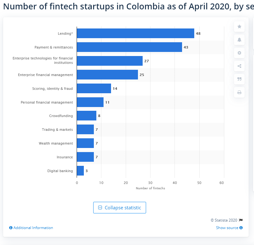fintech in colombia graph