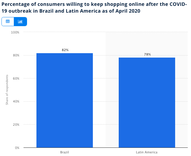 future e-commerce usage in Latin America