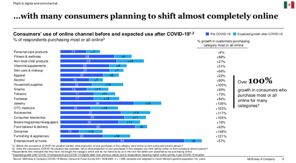 Mexico Consumer Trend chart of online channel use after COVID-19