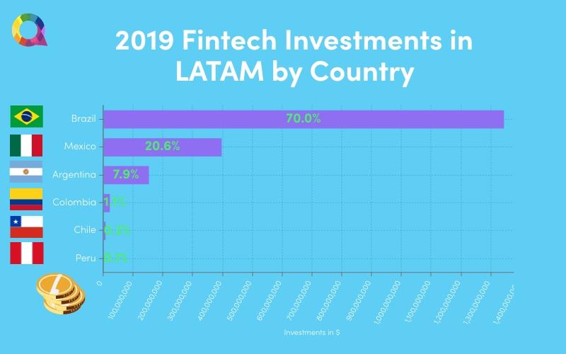 LATAM Fintech Investments