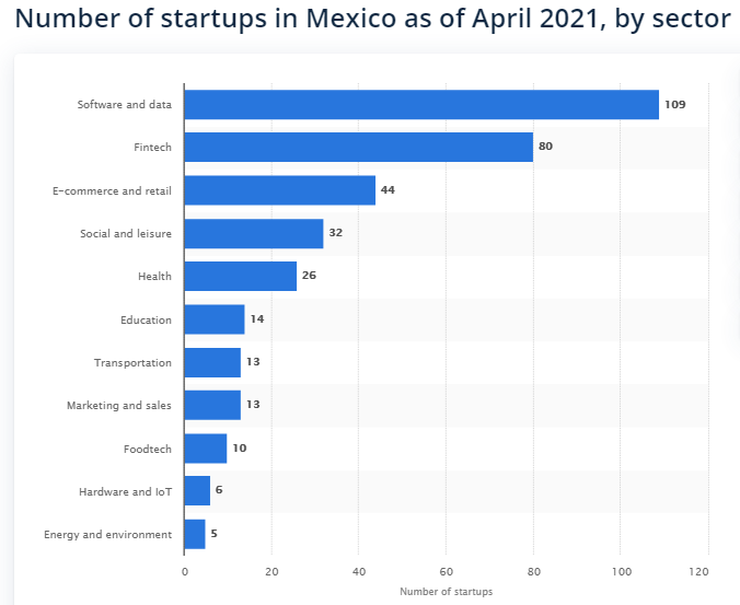 Bar graph of number of startups in Mexico by sector in 2021